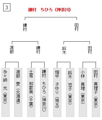Figure3_3