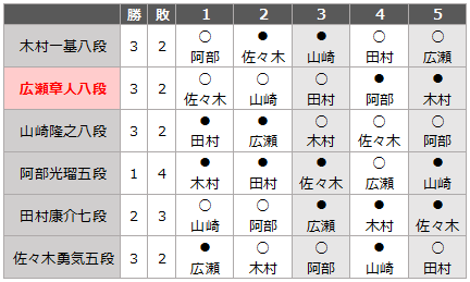 Result_r