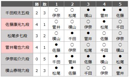Result_w