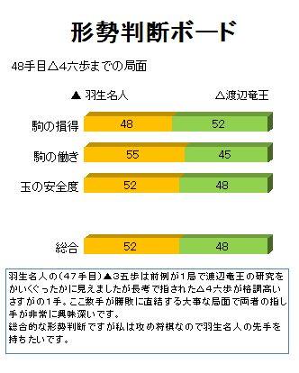 竜王戦中継plus: チャット解説・増田裕司六段の形勢判断