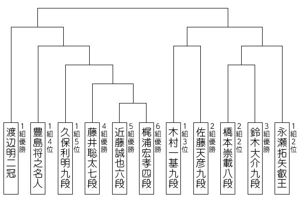 竜王 戦 トーナメント 竜王戦 - Wikipedia